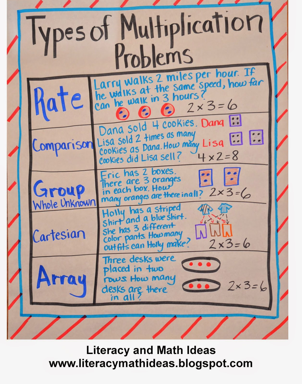 Literacy Amp Math Ideas The Different Types Of