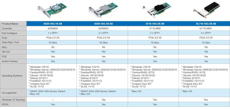 Intel X520  710 Series Controllers 10G SFP+ NIC CNA Rj45 card