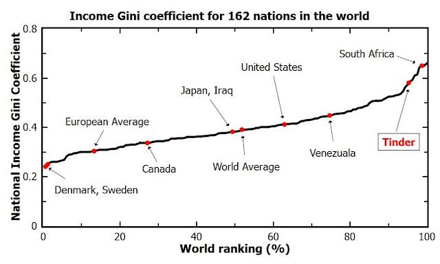 Tinder paragonato a diversi Paesi nel Mondo