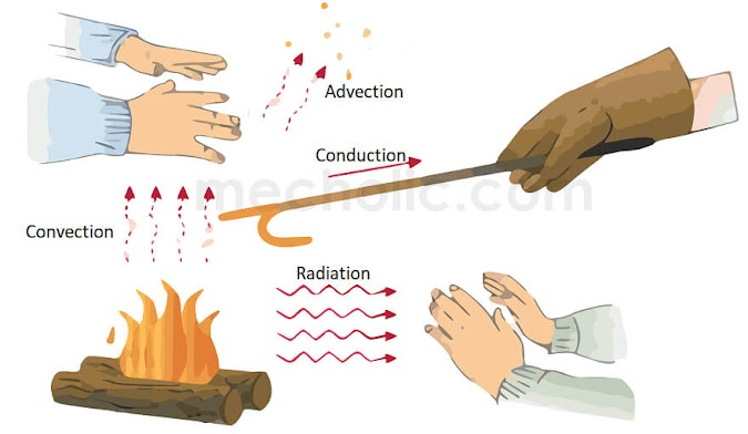 Modes of Heat Transfer Conduction, Convection, Advection and Radiation