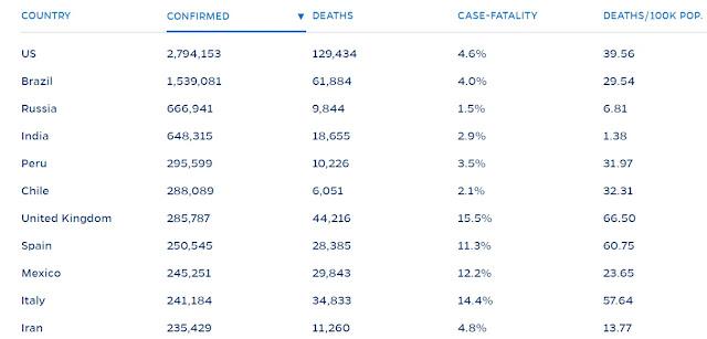 El Perú se ubica entre los 10 países del mundo con más casos de coronavirus