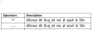 java operators in hindi