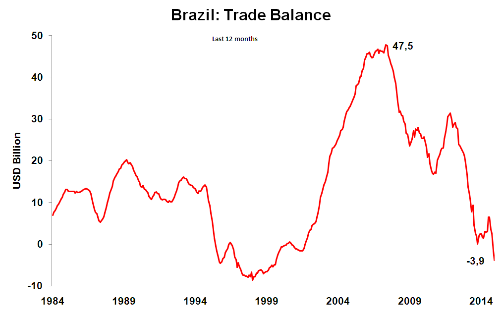 Brazilian Trade Balance in 2014