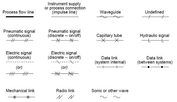 common p id symbols used in developing instrumentation diagrams rh instrumentationtoolbox com piping and instrumentation diagram abbreviations Pipe Abbreviations and Symbols