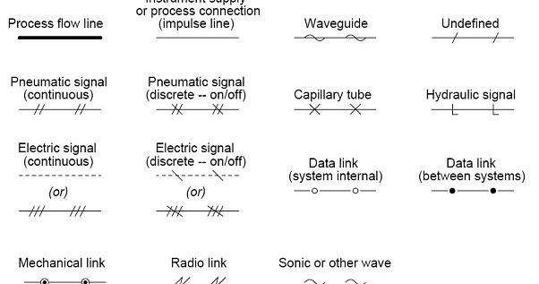 Common P&ID symbols used in Developing Instrumentation Diagrams ~ Learning Instrumentation And