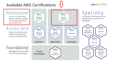 Top 5 Course to Crack AWS Certified DevOps Engineer Professional Exam in 2020 - Best of Lot