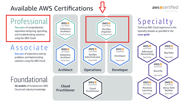 Top 5 Course to Crack AWS Certified DevOps Engineer Professional Exam