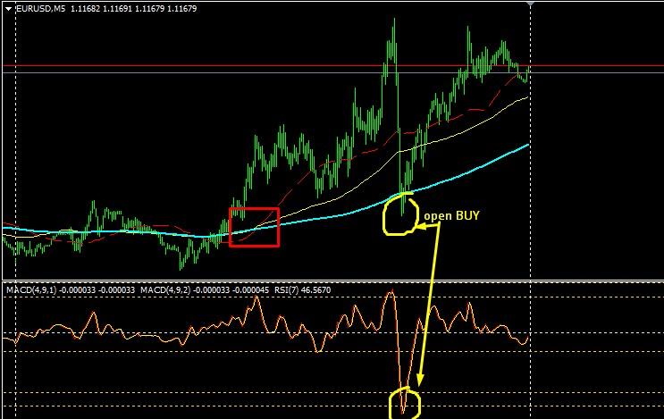 indicatori de inversare a tendinței forex forex short asigurări