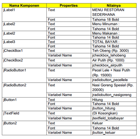 Berikut adalah penamaan komponen pada form login :
