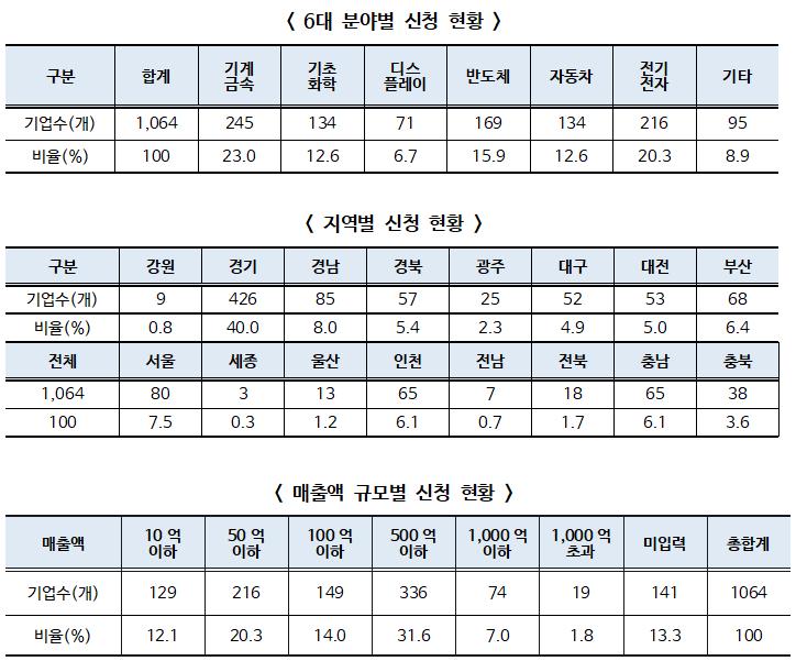 '소재·부품·장비 강소기업 100', 총 1,064개 기업 참여 10:1 경쟁률