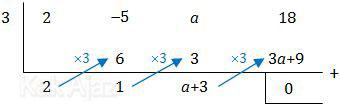 Suku banyak f(x) habis dibagi x-3, cara horner atau skematik