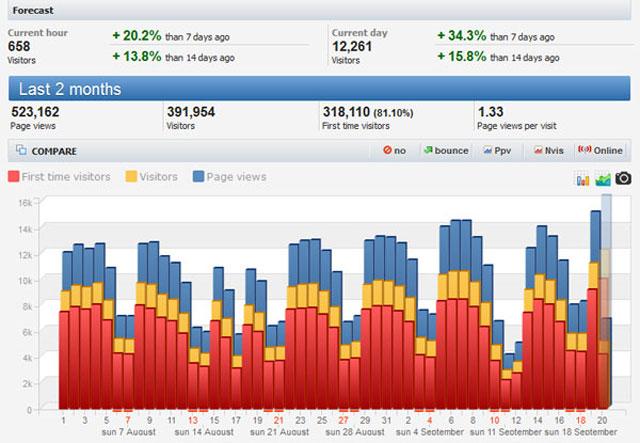 Data Histats www.contohsurat123.com bulan Agustus dan September 2016