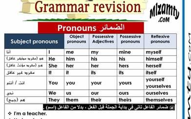 ملخص قواعد اللغة الانجليزية للمبتدئين pdf