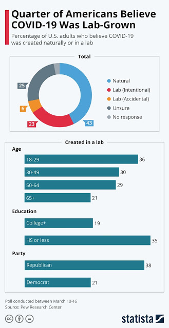 Quarter of Americans Believe COVID-19 Was Lab-Grown #infographic
