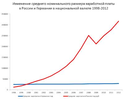 4d73f1672 Интересная картина возникает, если сравнивать рост зарплат с 1998 года в  России и Германии: