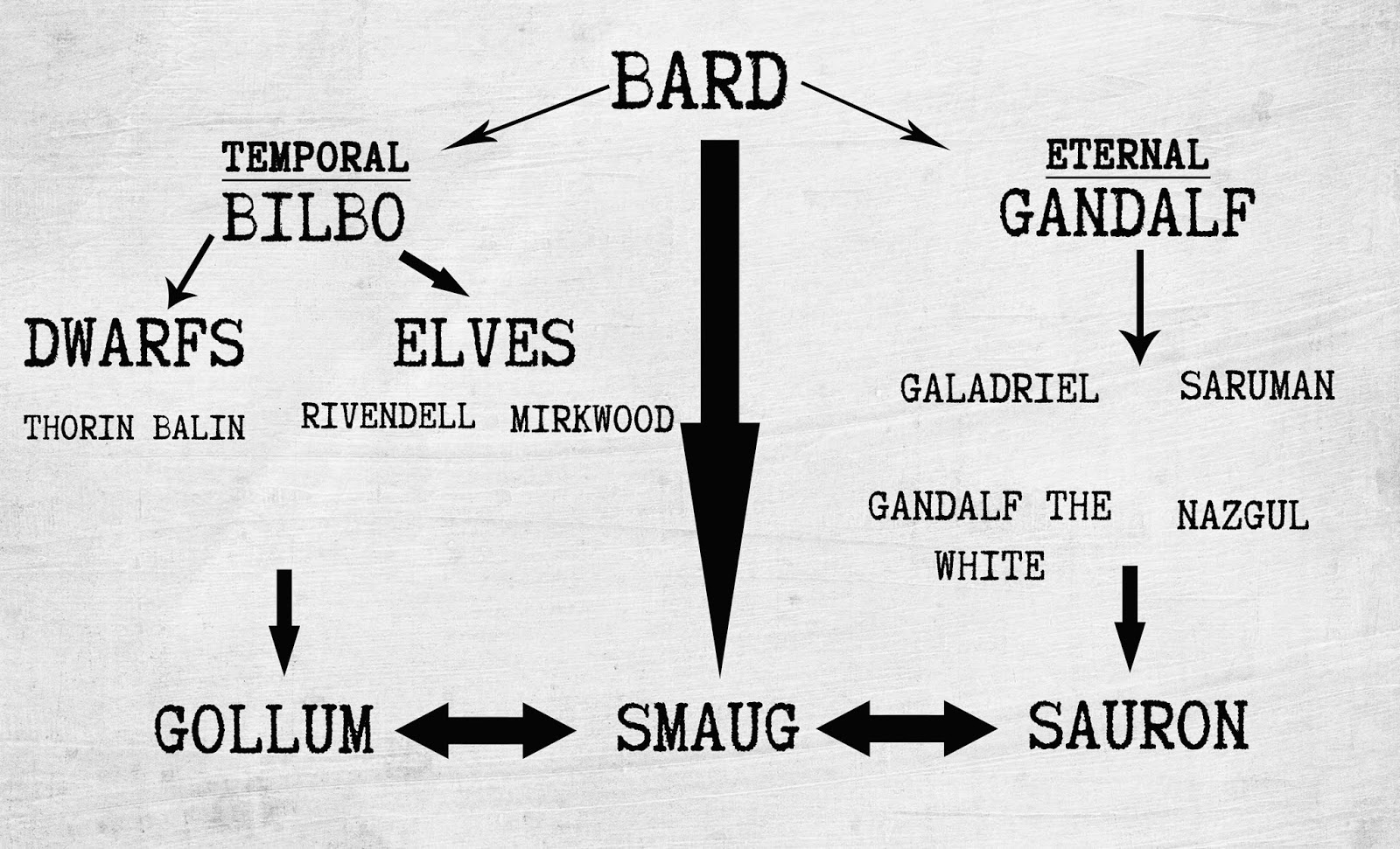 bilbo and gandalf relationship definition