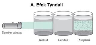 Pengertian Efek Tyndall