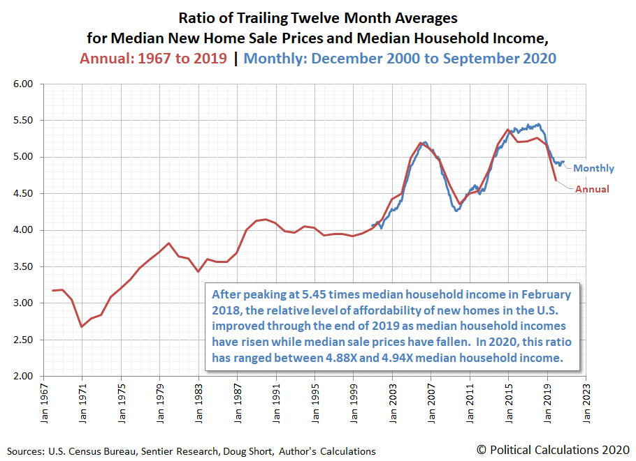 Ratio of Trailing Twelve Month Averages for Median New Home Sale Prices and Median Household Income, Annual: 1967 to 2019 | Monthly: December 2000 to October 2020