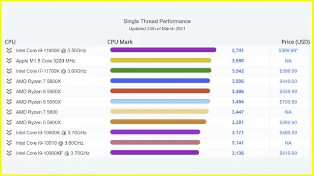 Intel Core i7-11700K appears in PassMark being surpassed by the Apple M1