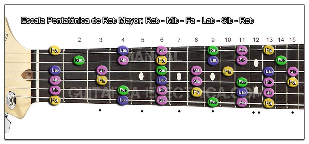 Escala Guitarra Re bemol mayor Pentatónica- Db