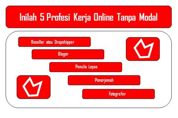 Inilah 5 Profesi Kerja Online Tanpa Modal