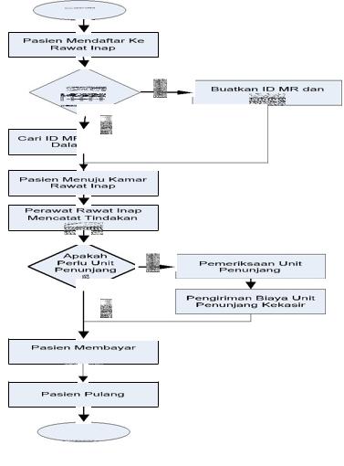 Analisa Dan Perancangan Pelayanan Sistem Informasi Puskesmas