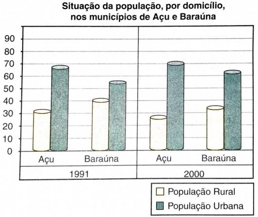 Situação da população, por domicílio, nos municípios de Açu e Baraúna