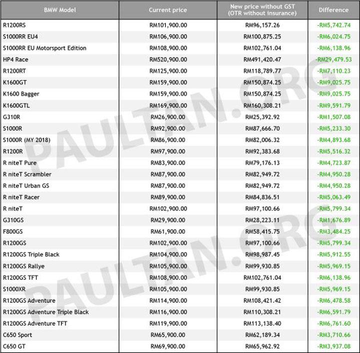 Senarai harga kereta BMW dengan GST Sifar