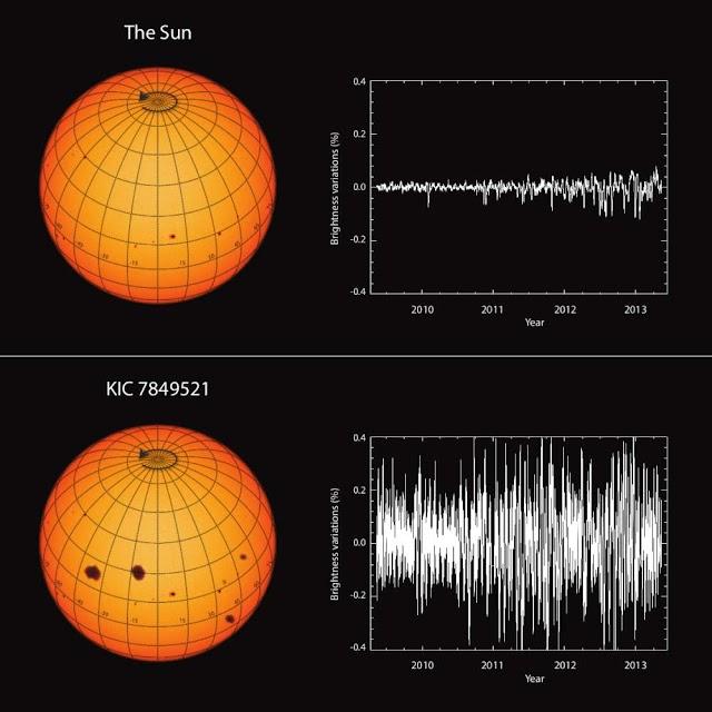 Ο Ήλιος φαίνεται να είναι λιγότερο ενεργός από παρόμοια αστέρια