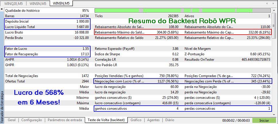 RESULTADOS DO BACKTESTS PARA 6 MESES - Robo Trader WPR