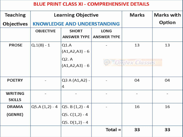 BLUE PRINT CLASS XI COMPREHENSIVE DETAILS