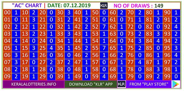 Kerala lottery result AC chart of Saturday Karunya  lottery on 07.12.2019