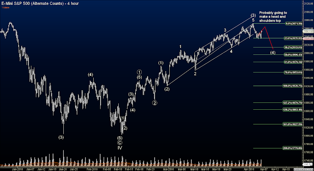Elliott Wave Futures Signals - ES Forming H and H as Projected