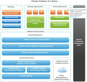 VMWARE Products And Features Over View