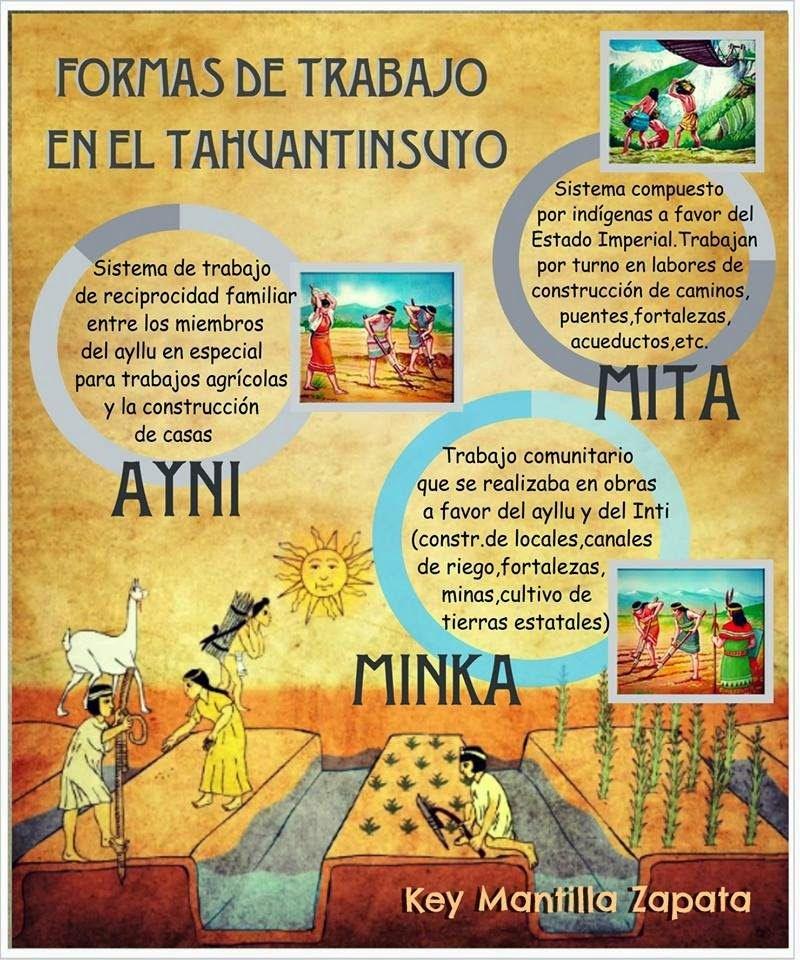 Formas de trabajo en el Imperio del Tahuantinsuyo (Incas)