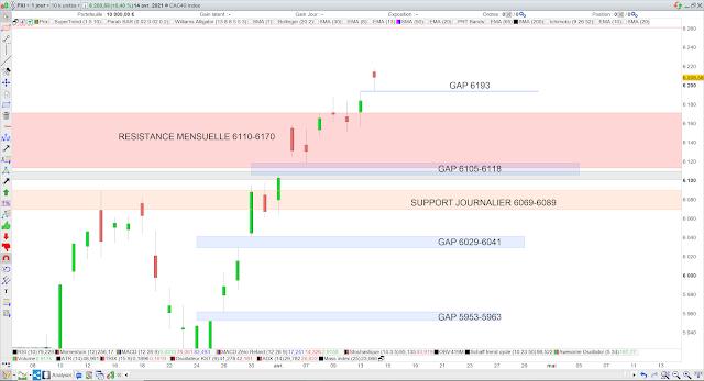 Analyse chartiste du CAC40 15/04/21