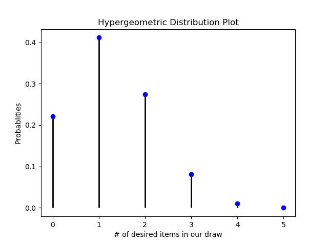 hypergeometric distribution plot