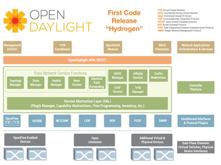 Opendaylight Hydrogen An Open Source Sdn Platform Converge Network Digest