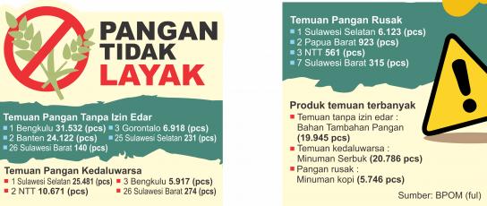 BPOM RI Merilis Produk Pangan, Kadaluarsa Terbanyak Di Sulsel