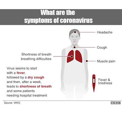 What are the symptoms of coronavirus and how can it prevent ?