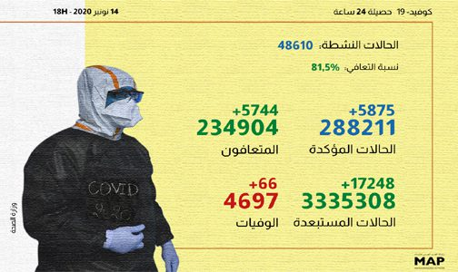 (كوفيد-19).. 5875 إصابة جديدة و5744 حالة شفاء خلال الـ24 ساعة الماضية