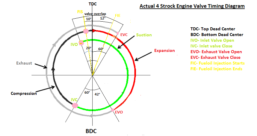 Actual Valve Timing Diagrams Of 2 Stroke And 4 Stroke Marine Diesel Engines Marinesite