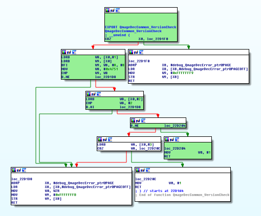 Qmage function control flow graph used for code coverage visualization