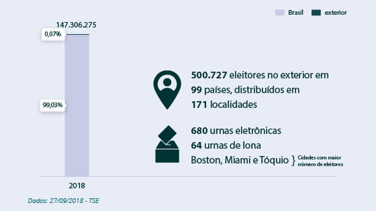 733dbe830 A votação do Primeiro Turno das Eleições 2018 Presidenciais do Brasil já  começou.