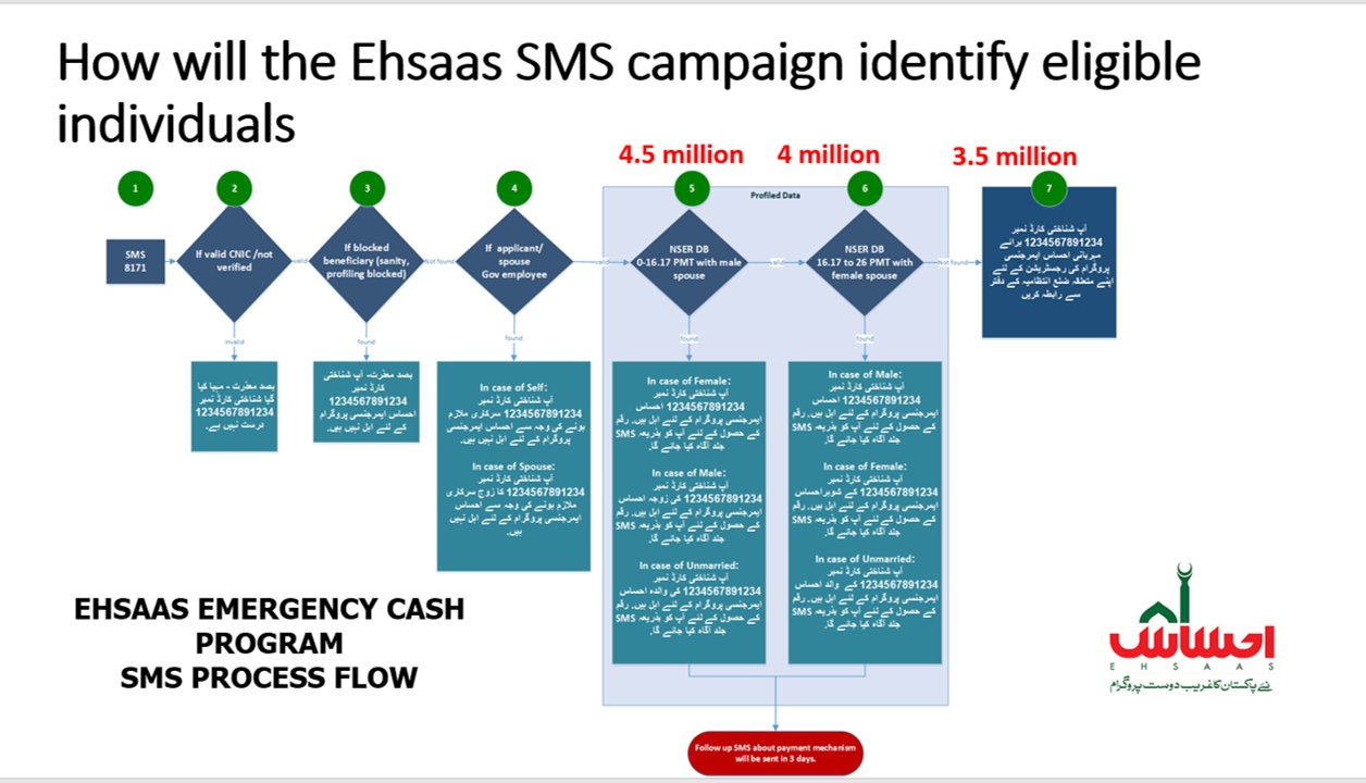 Ehsaas Emergency Cash Program 2020 Step by Step, Zilay intzamia