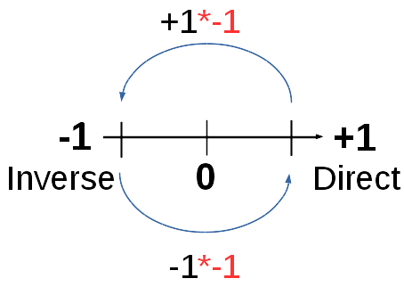 Lx=d: SundayResearch: Gauss's quote for positive, negative