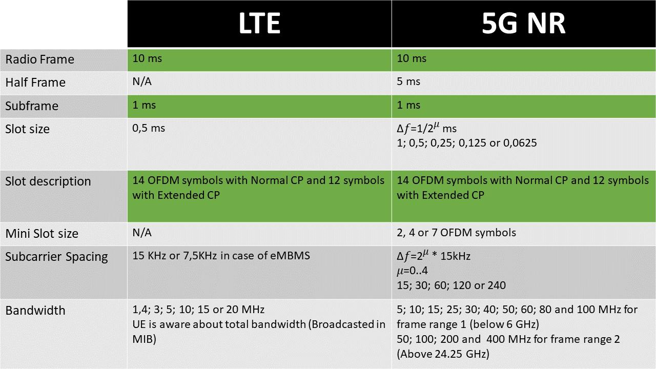 telecom engineering community: 5G NR Radio resources and