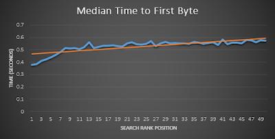 Grafik penjelasan peringkat wesbite disandingkan dengan kecepatan loading