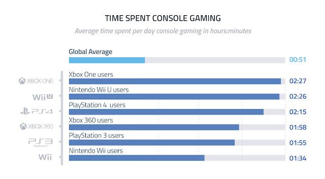 Xbox One é o console com mais horas diárias jogadas em média. PS4 é o terceiro.