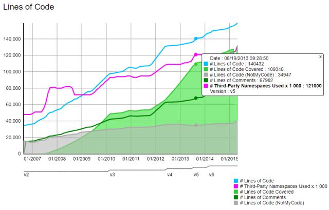 Gráfico de tendencias en NDepend